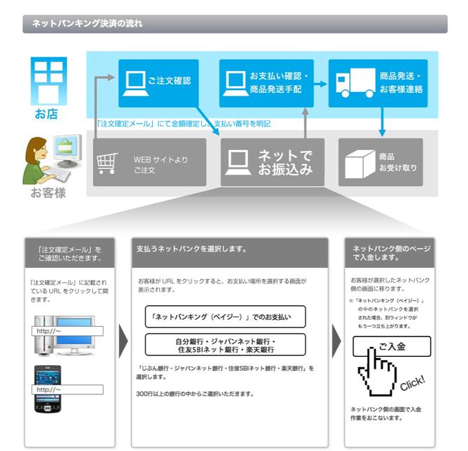 ネットバンキング決済イメージ